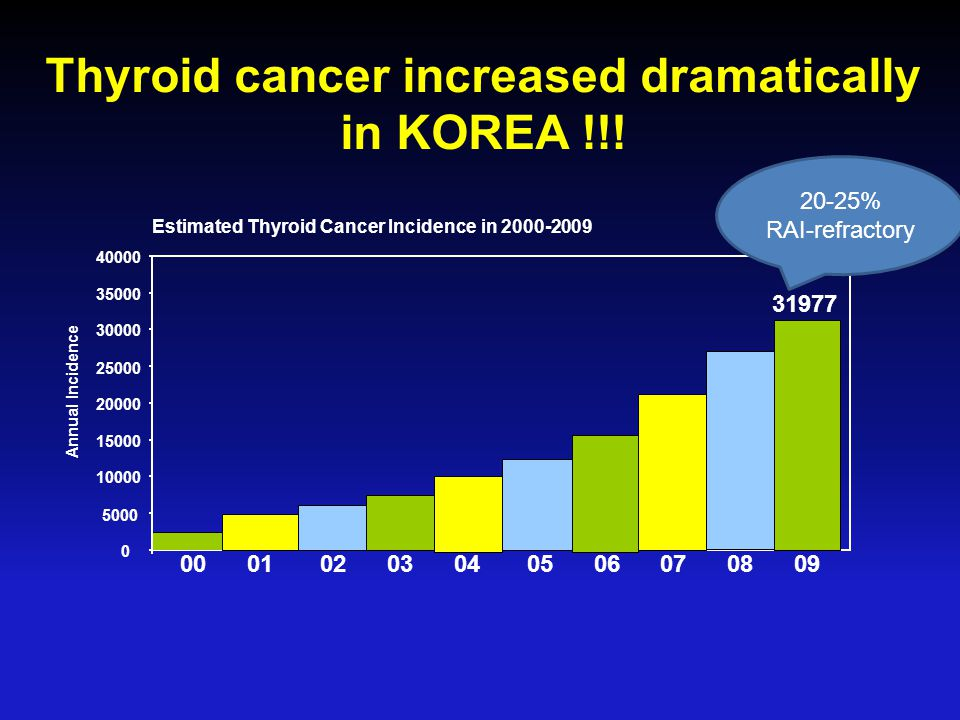 Thyroid cancer increased dramatically in KOREA !!!
