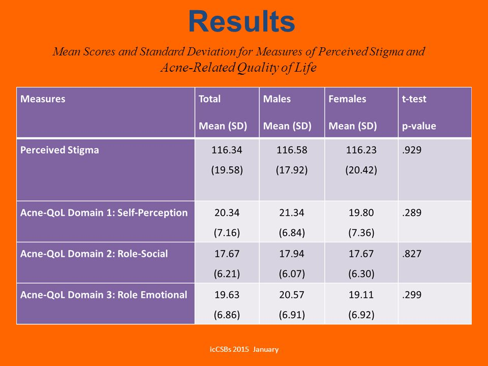 Results Mean Scores and Standard Deviation for Measures of Perceived Stigma and Acne-Related Quality of Life.