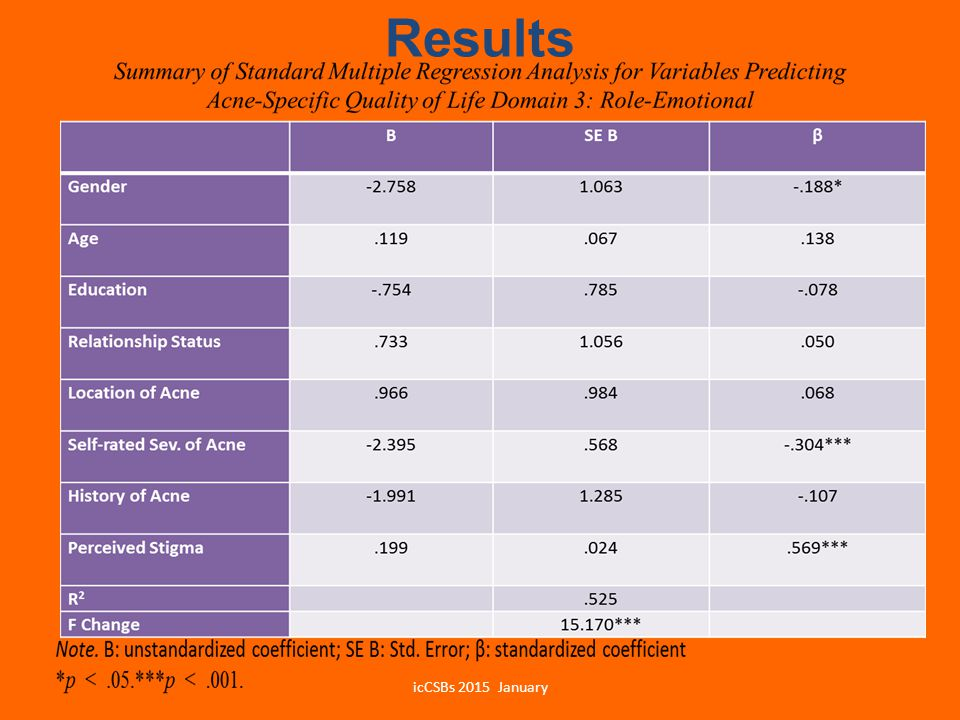 Results icCSBs 2015 January