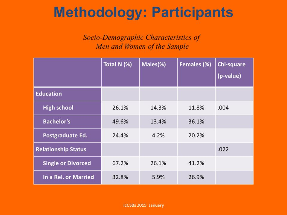 Methodology: Participants
