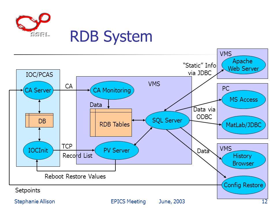 RDB System VMS Apache Web Server Static Info via JDBC IOC/PCAS VMS