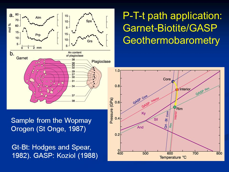 P-T-t path application: Garnet-Biotite/GASP Geothermobarometry