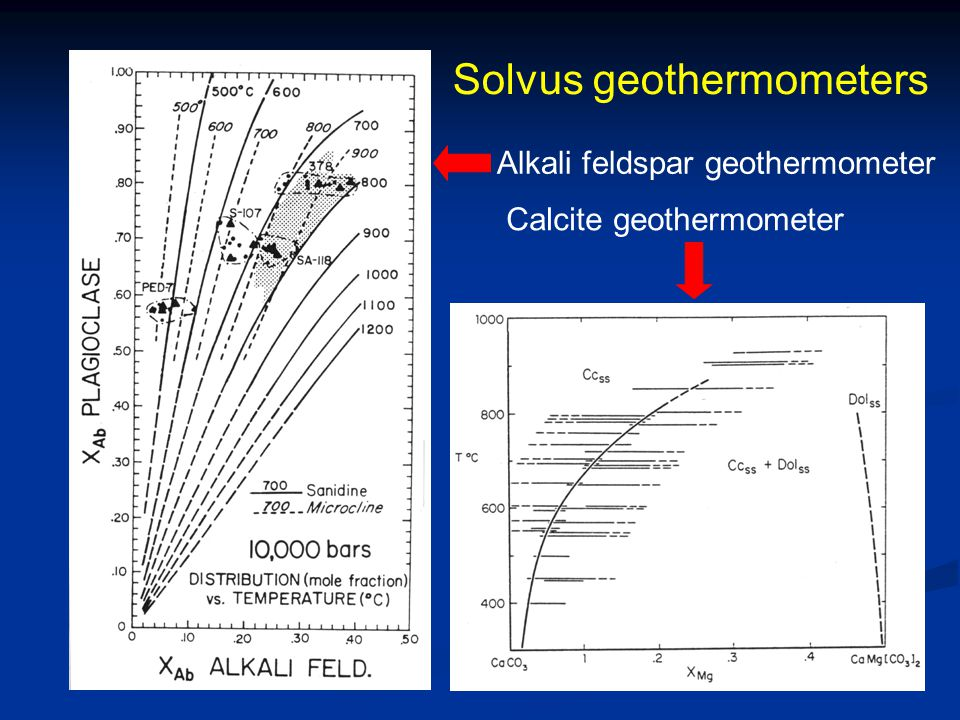 Solvus geothermometers
