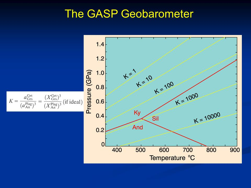 The GASP Geobarometer