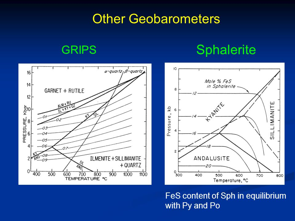 Other Geobarometers Sphalerite GRIPS