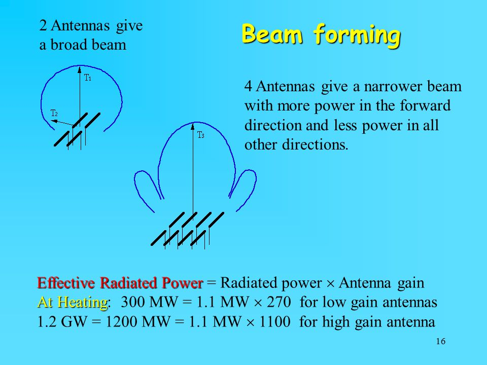 Beam forming 2 Antennas give a broad beam