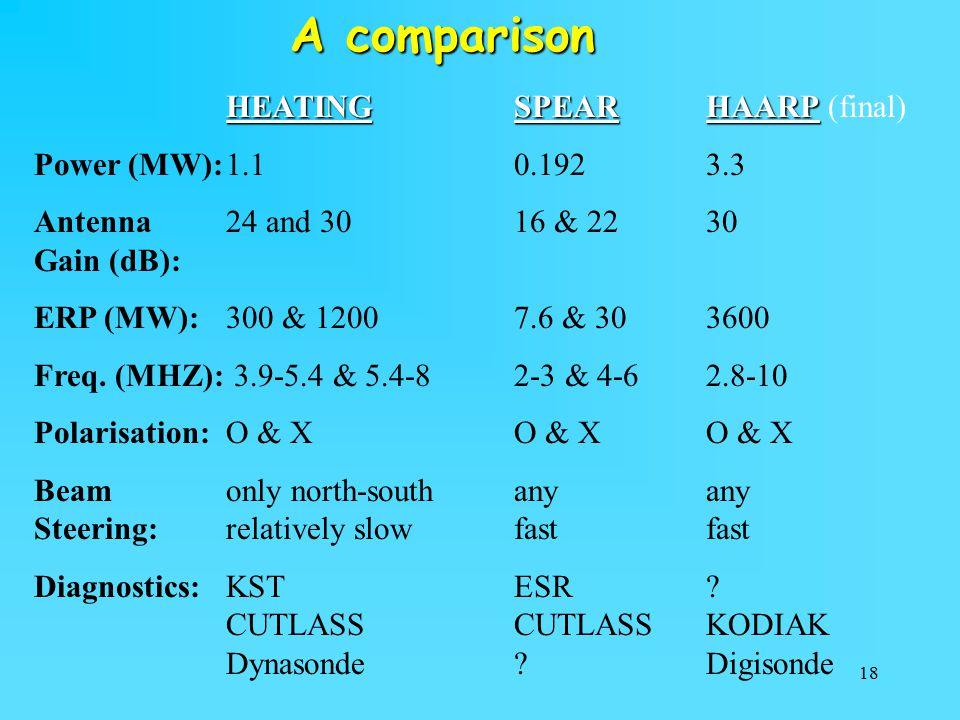 A comparison HEATING SPEAR HAARP (final) Power (MW): 1.1 0.192 3.3
