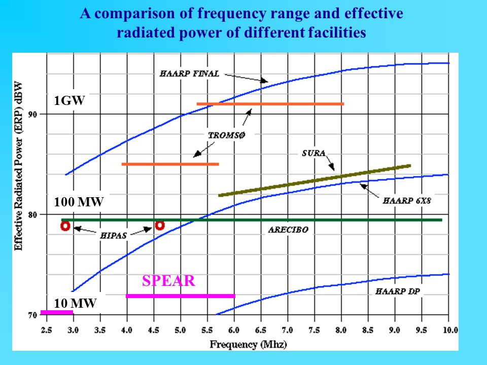 A comparison of frequency range and effective
