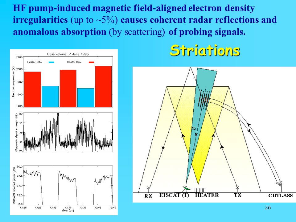 HF pump-induced magnetic field-aligned electron density irregularities (up to ~5%) causes coherent radar reflections and anomalous absorption (by scattering) of probing signals.
