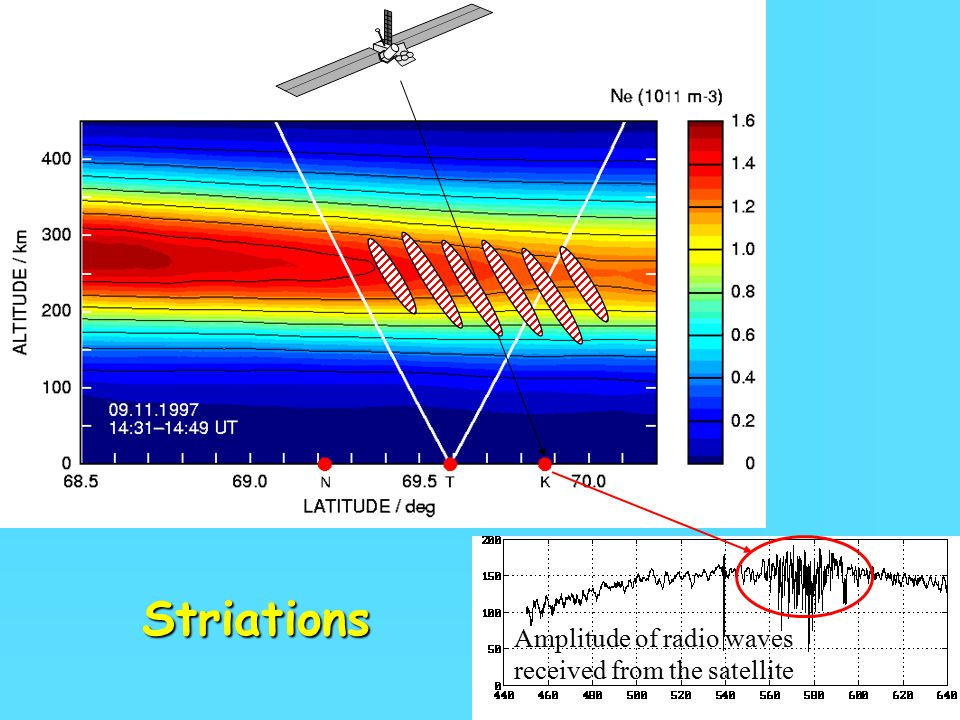 Striations Amplitude of radio waves received from the satellite