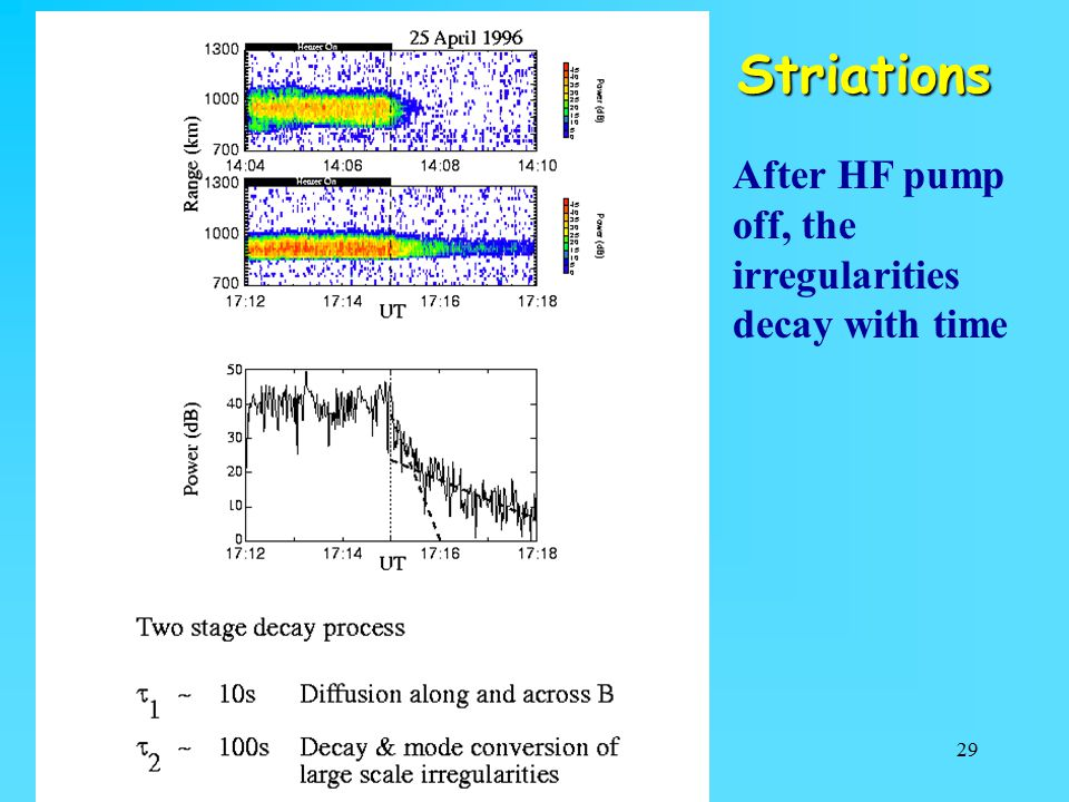 Striations After HF pump off, the irregularities decay with time