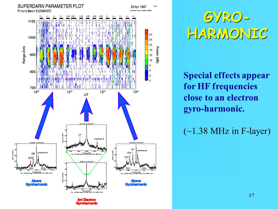 GYRO-HARMONIC Special effects appear for HF frequencies close to an electron gyro-harmonic.