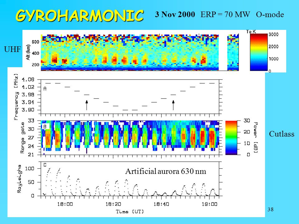 GYROHARMONIC 3 Nov 2000 ERP = 70 MW O-mode UHF Cutlass