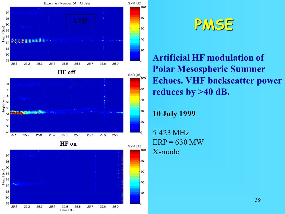 VHF PMSE. Artificial HF modulation of Polar Mesospheric Summer Echoes. VHF backscatter power reduces by >40 dB.