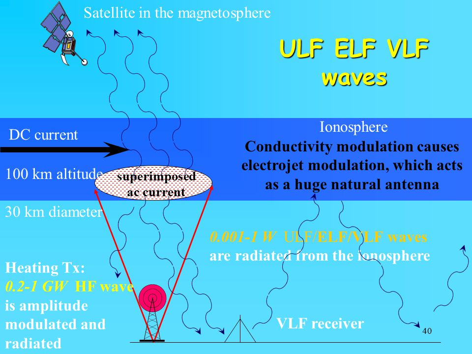 ULF ELF VLF waves Satellite in the magnetosphere Ionosphere DC current