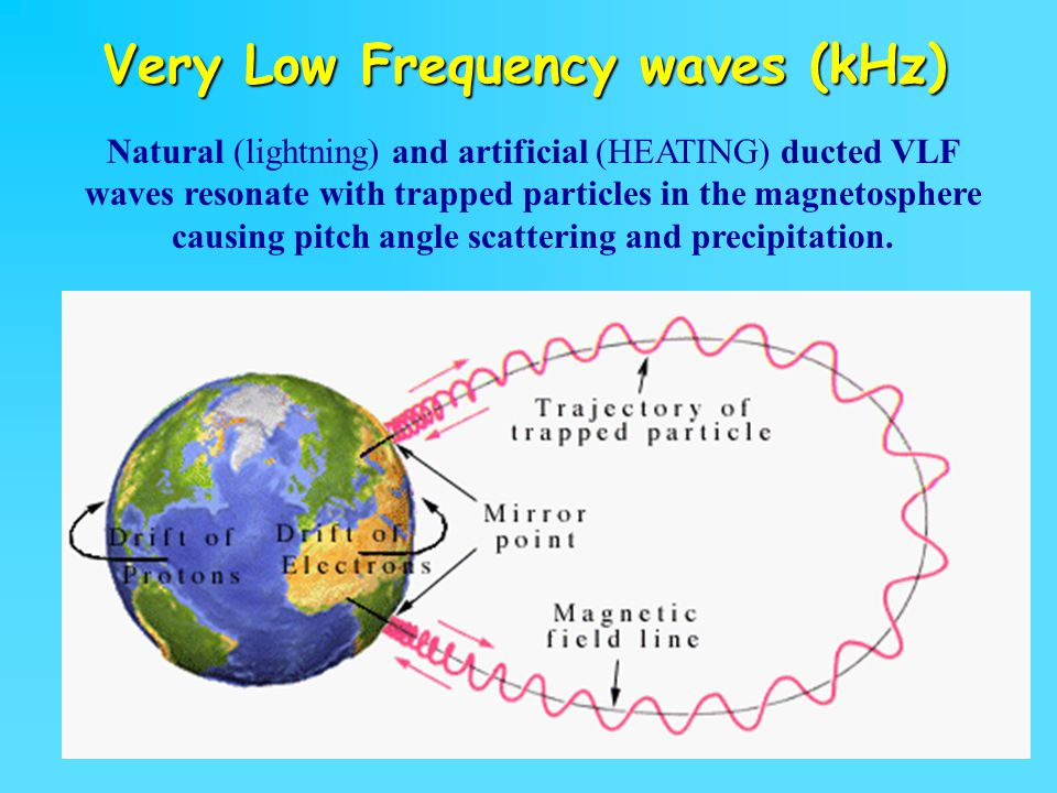 Very Low Frequency waves (kHz)