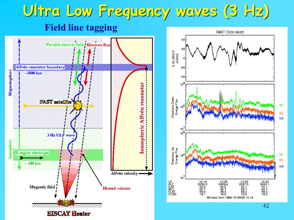 Ultra Low Frequency waves (3 Hz)