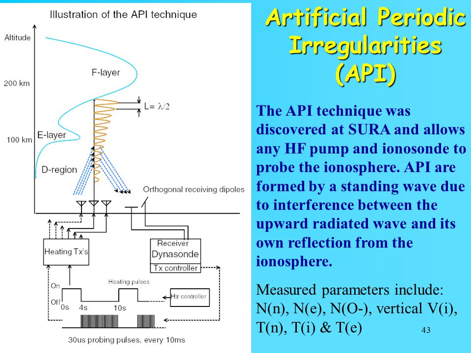 Artificial Periodic Irregularities (API)