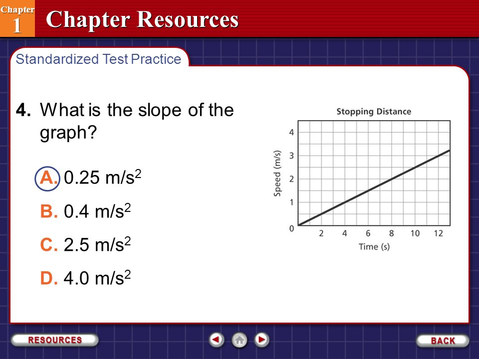 4. What is the slope of the graph