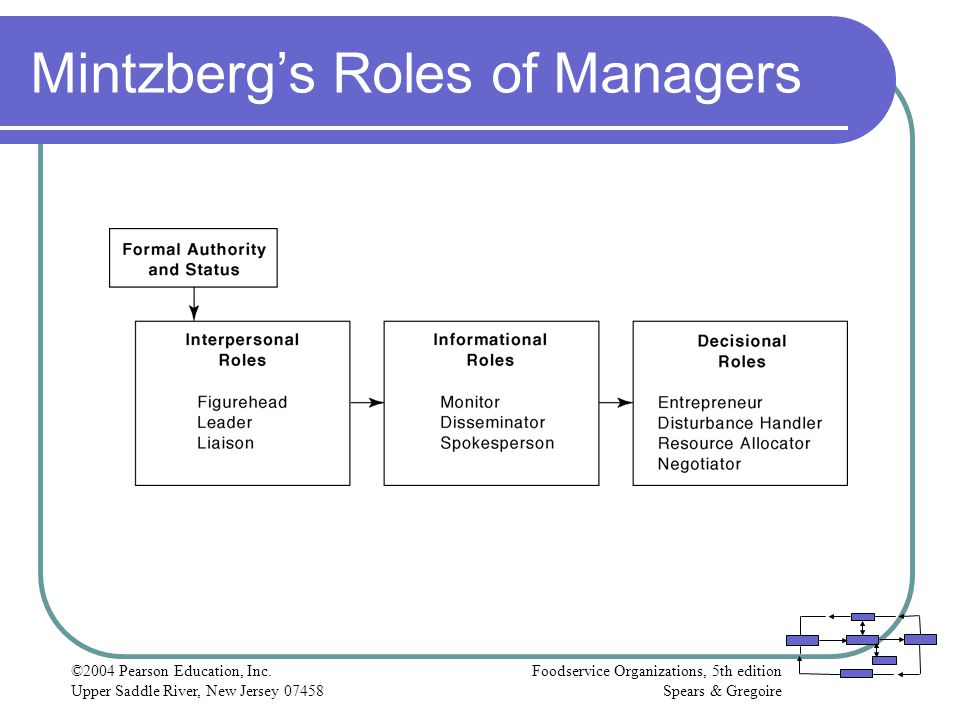 Mintzberg's Roles of Managers