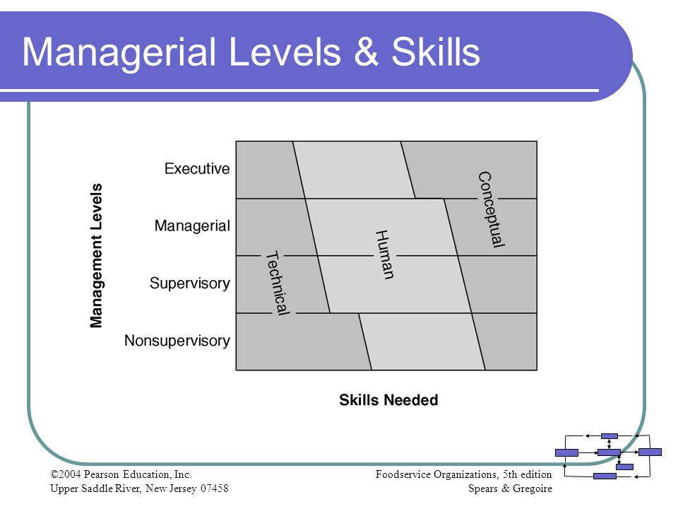 Managerial Levels & Skills
