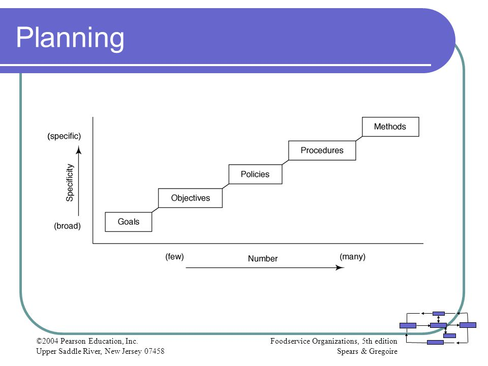 Planning ©2004 Pearson Education, Inc.