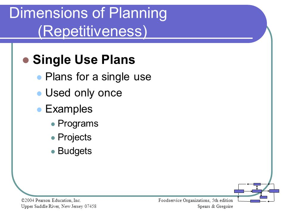 Dimensions of Planning (Repetitiveness)