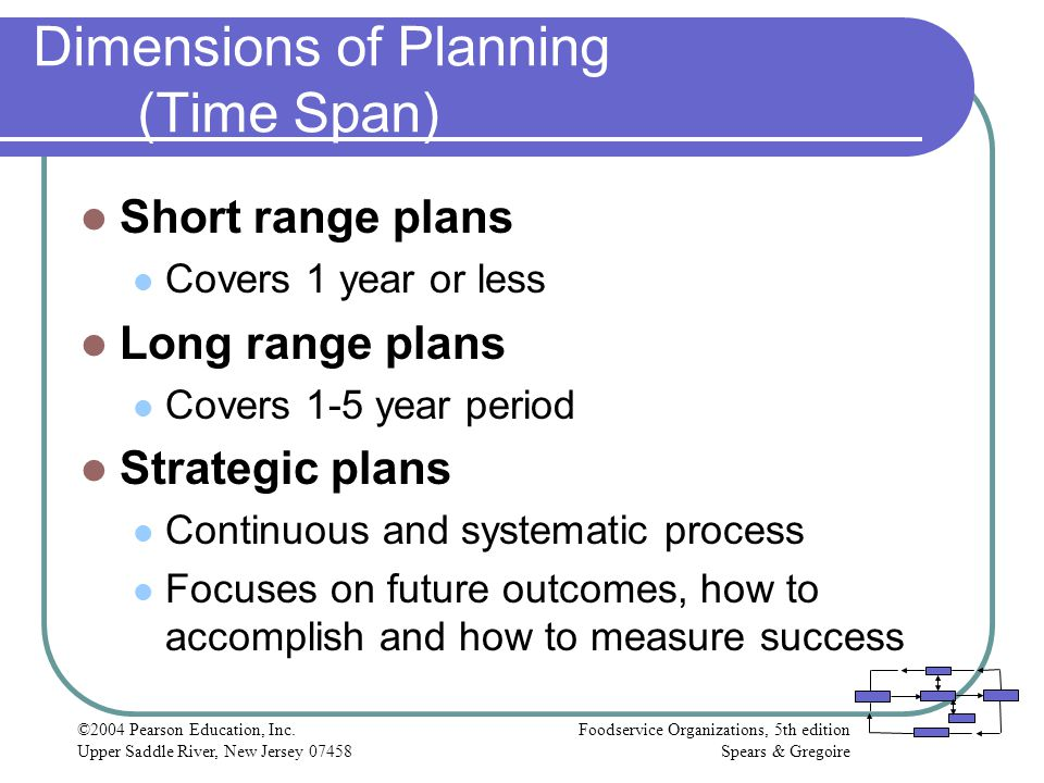 Dimensions of Planning (Time Span)