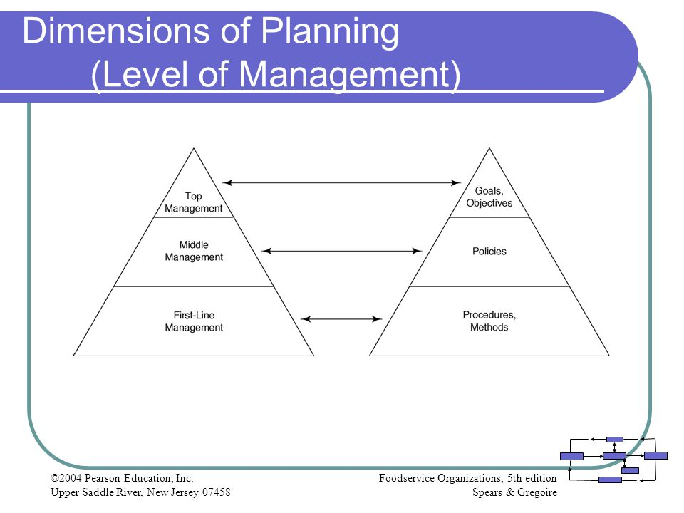 Dimensions of Planning (Level of Management)