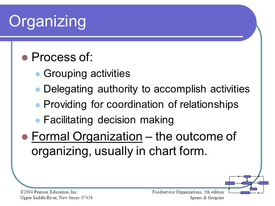 Organizing Process of: