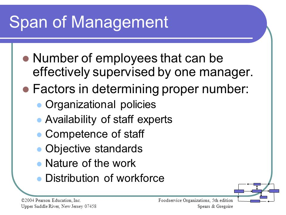 Span of Management Number of employees that can be effectively supervised by one manager. Factors in determining proper number:
