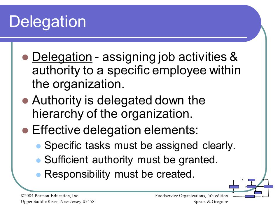 Delegation Delegation - assigning job activities & authority to a specific employee within the organization.