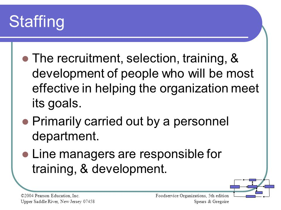 Staffing The recruitment, selection, training, & development of people who will be most effective in helping the organization meet its goals.