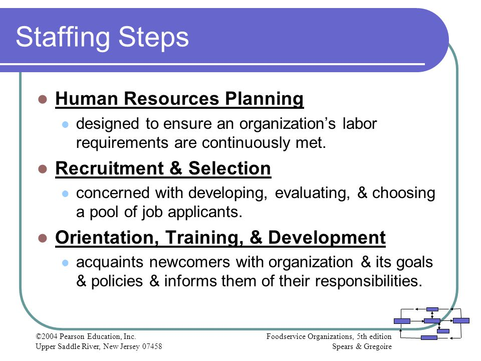 Staffing Steps Human Resources Planning Recruitment & Selection