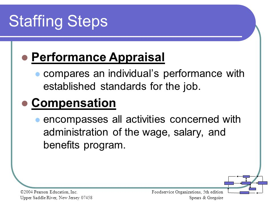Staffing Steps Performance Appraisal Compensation