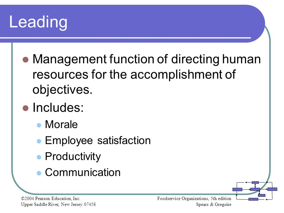 Leading Management function of directing human resources for the accomplishment of objectives. Includes:
