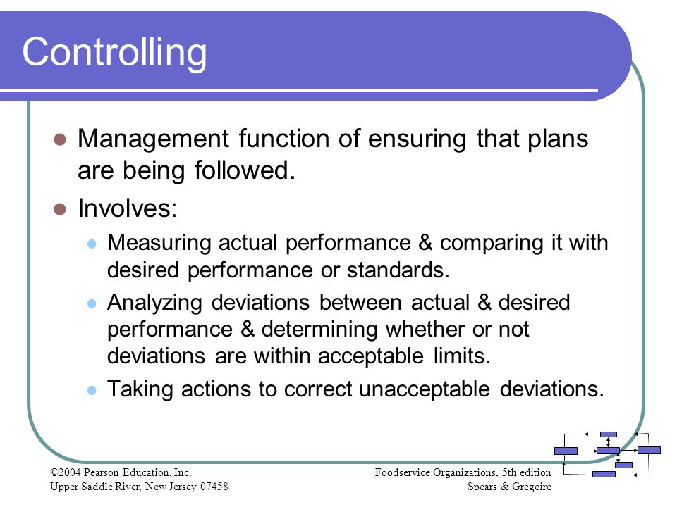 Controlling Management function of ensuring that plans are being followed. Involves: