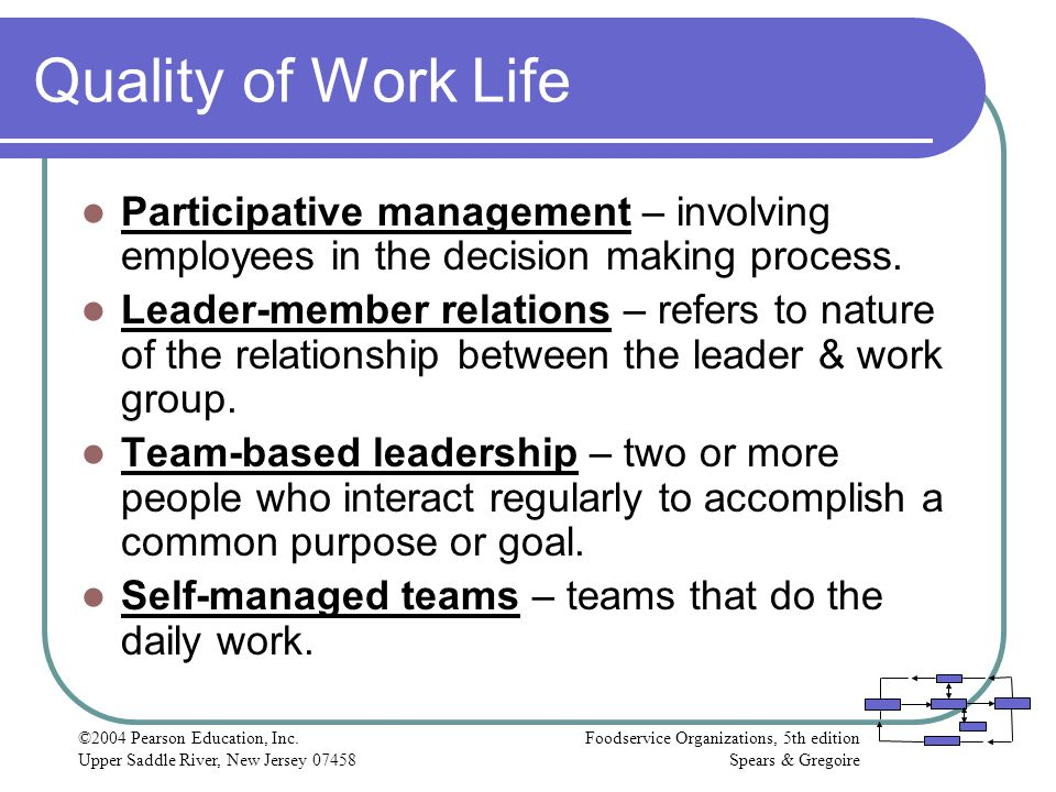 Quality of Work Life Participative management – involving employees in the decision making process.