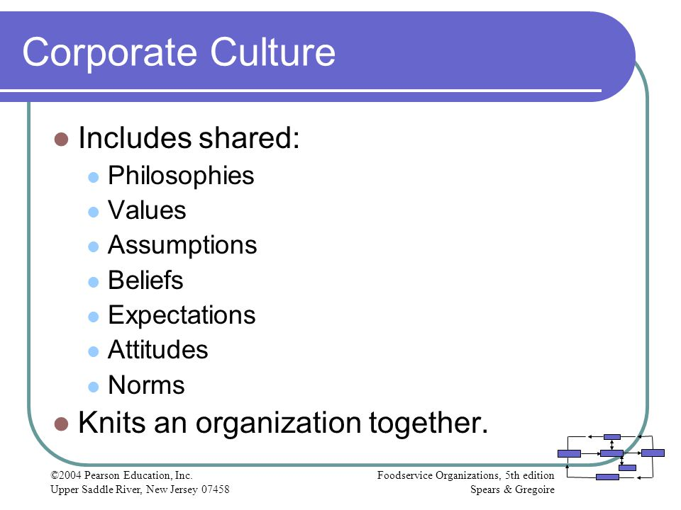 Corporate Culture Includes shared: Knits an organization together.