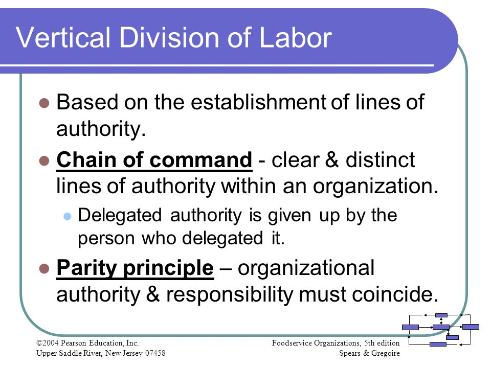 Vertical Division of Labor