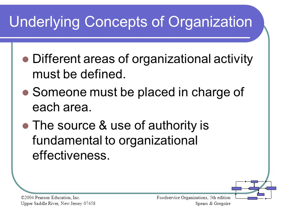 Underlying Concepts of Organization