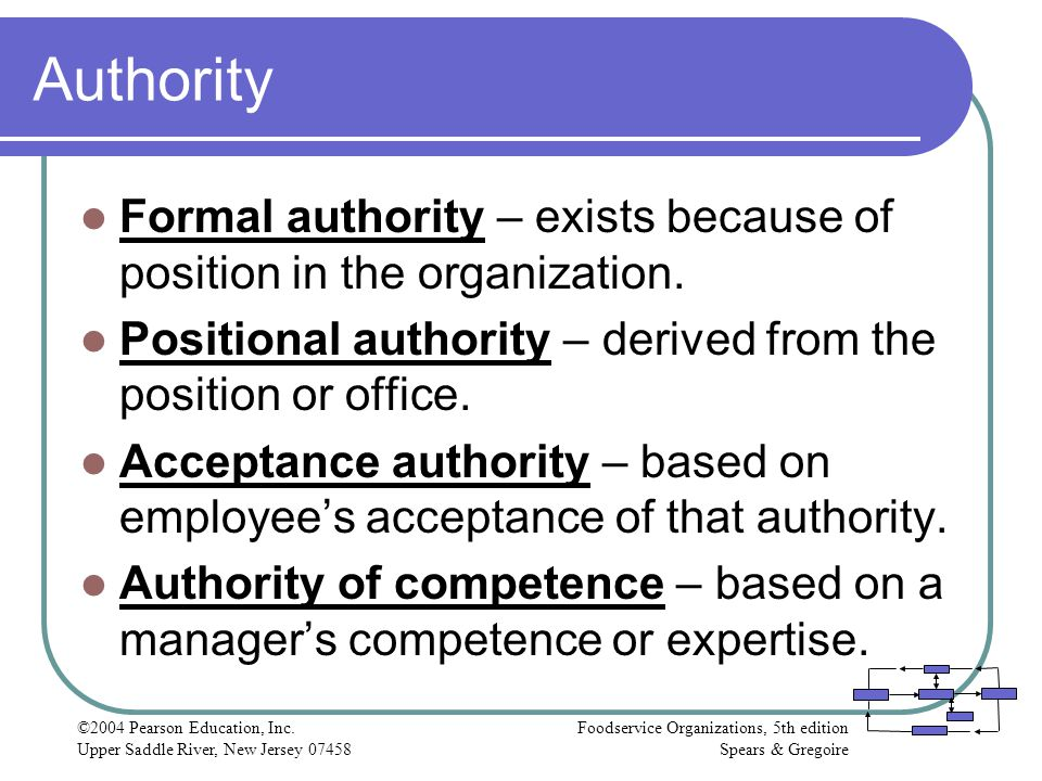 Authority Formal authority – exists because of position in the organization. Positional authority – derived from the position or office.