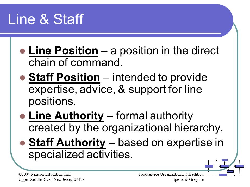Line & Staff Line Position – a position in the direct chain of command.