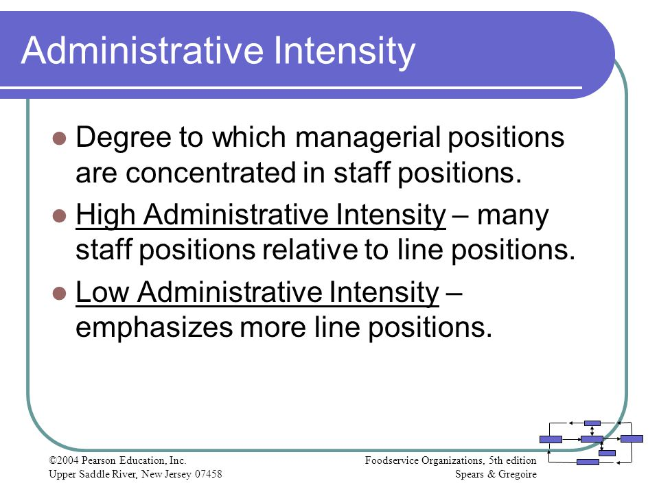 Administrative Intensity