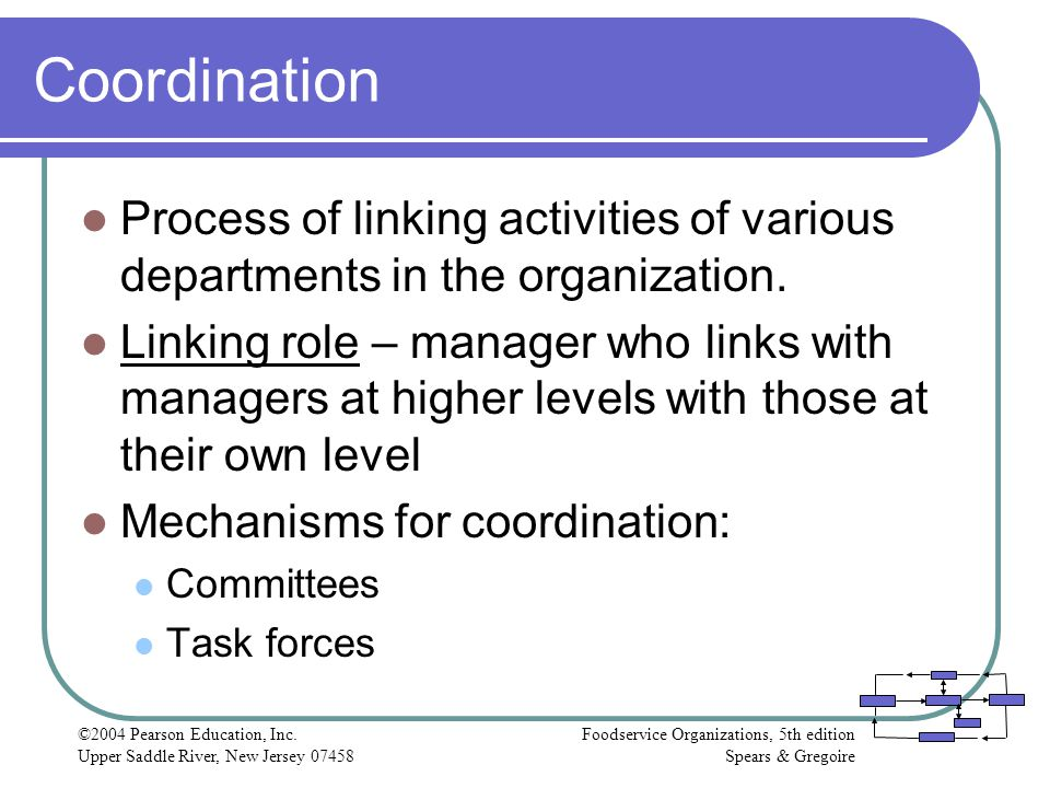 Coordination Process of linking activities of various departments in the organization.