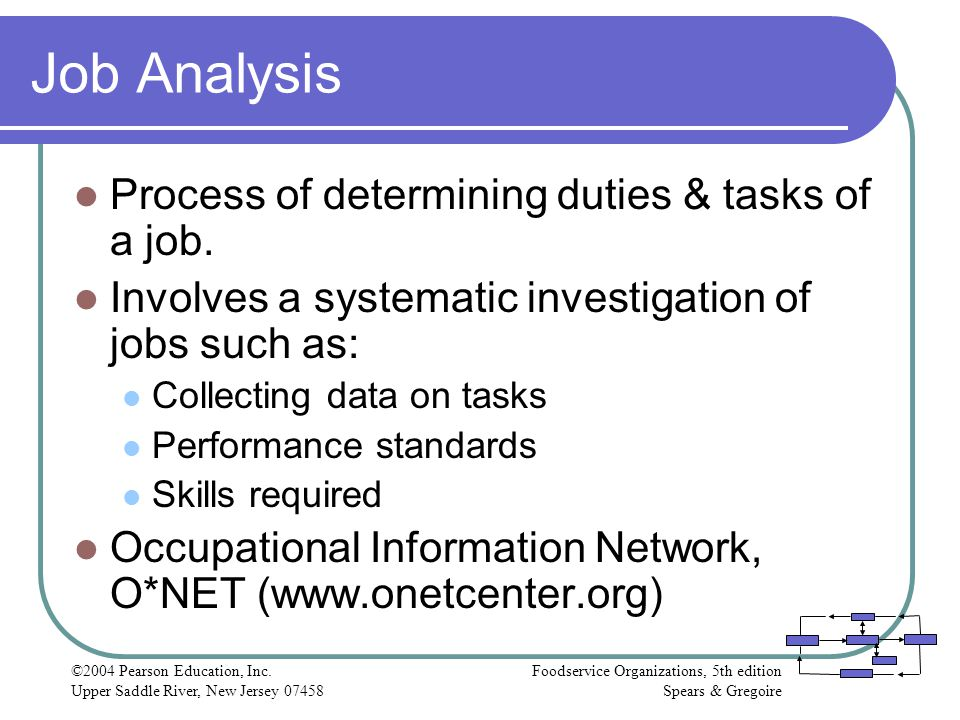 Job Analysis Process of determining duties & tasks of a job.