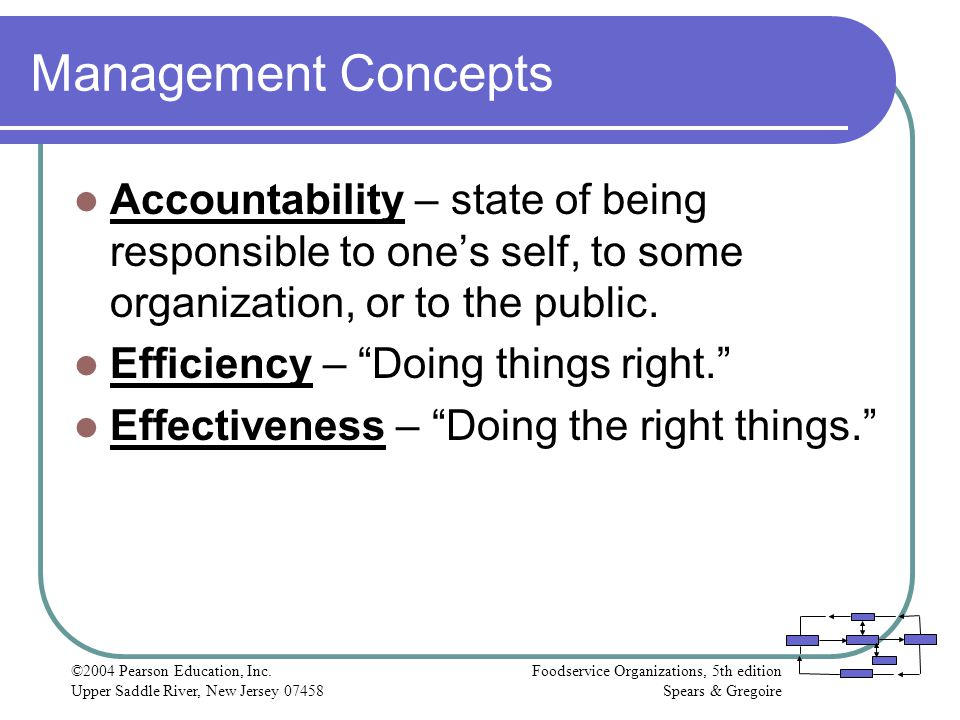 Management Concepts Accountability – state of being responsible to one's self, to some organization, or to the public.