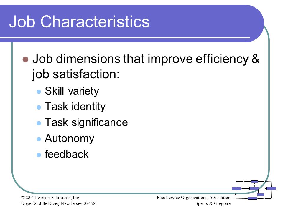 Job Characteristics Job dimensions that improve efficiency & job satisfaction: Skill variety. Task identity.