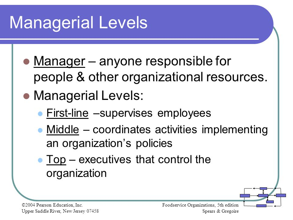 Managerial Levels Manager – anyone responsible for people & other organizational resources. Managerial Levels: