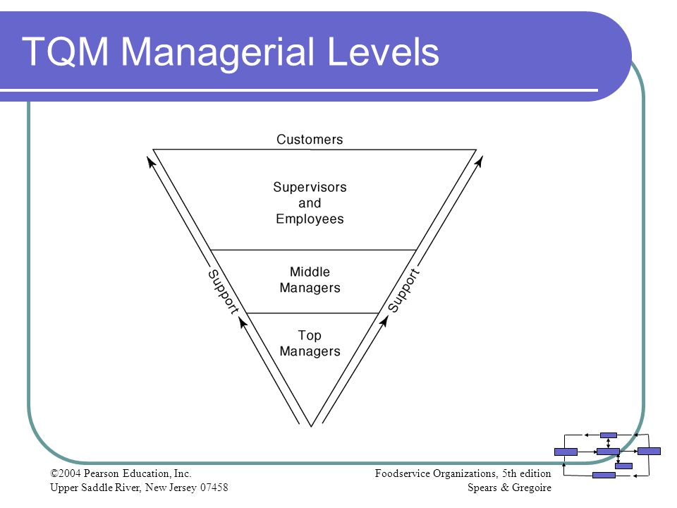 TQM Managerial Levels ©2004 Pearson Education, Inc.